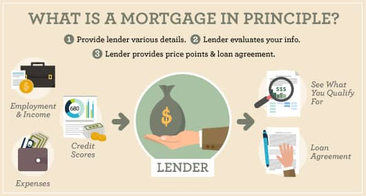 MortgagePrinciple-2.jpg